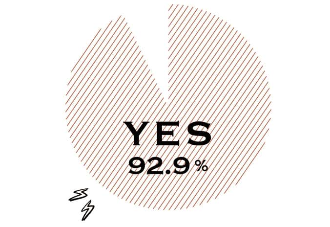 YES 92.9%