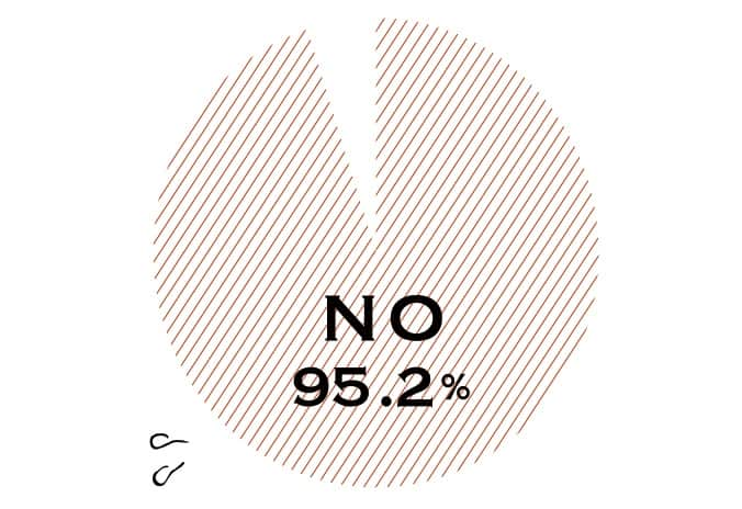 NO 95.2%
